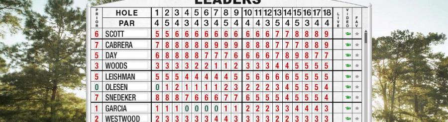 tableau score