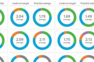 étude performance joueur golf tour européen et RSM
